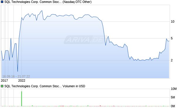 SQL Technologies Corp. Common Stock Aktie Chart