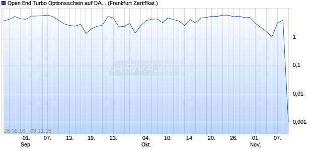 Open End Turbo Optionsschein auf DAX [UBS AG (Lo. (WKN: UW1U7X) Chart