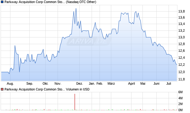 Parkway Acquisition Corp Common Stock Aktie Chart