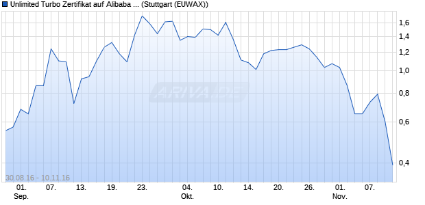 Unlimited Turbo Zertifikat auf Alibaba Group Holding . (WKN: CE24BB) Chart