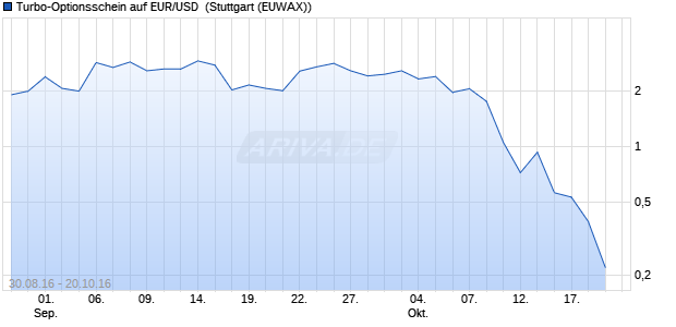 Turbo-Optionsschein auf EUR/USD [Vontobel Financi. (WKN: VN3NDC) Chart