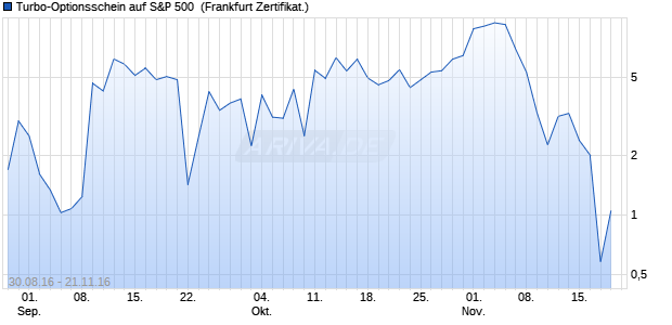 Turbo-Optionsschein auf S&P 500 [Vontobel Financia. (WKN: VN3NG1) Chart
