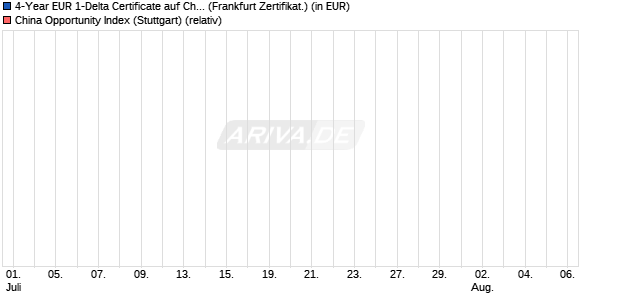 4-Year EUR 1-Delta Certificate auf China Opportunity . (WKN: GD0EGC) Chart