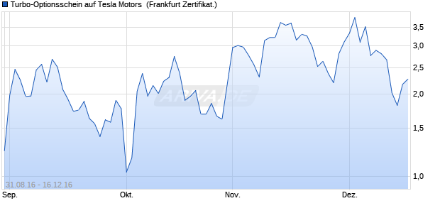 Turbo-Optionsschein auf Tesla Motors [Vontobel Fina. (WKN: VN3N0D) Chart