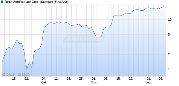 Turbo Zertifikat auf Gold [Commerzbank AG] (WKN: CE2CEE) Chart