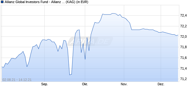 Performance des Allianz Global Investors Fund - Allianz Structured Return AT (H2-EUR) (WKN A2AKYY, ISIN LU1428086174)