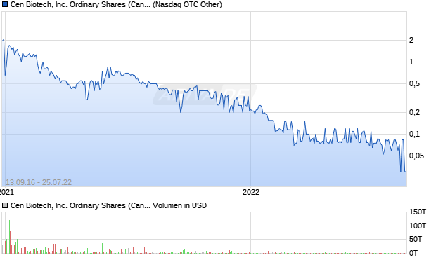 Cen Biotech, Inc. Ordinary Shares (Canada) Aktie Chart