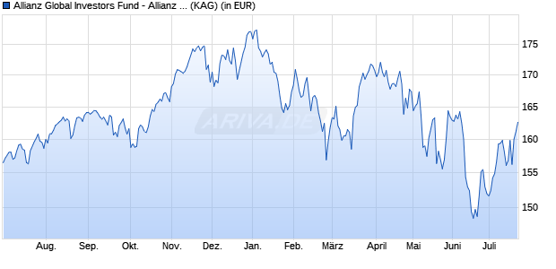 Performance des Allianz Global Investors Fund - Allianz Best Styles Global Equity CT (EUR) (WKN A2AHNB, ISIN LU1400637036)