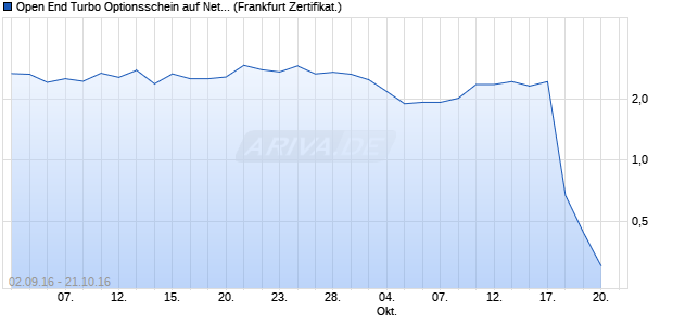 Open End Turbo Optionsschein auf Netflix [UBS AG (. (WKN: UW27PQ) Chart