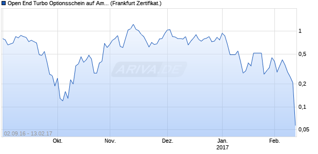Open End Turbo Optionsschein auf Amazon [UBS AG. (WKN: UW2J75) Chart