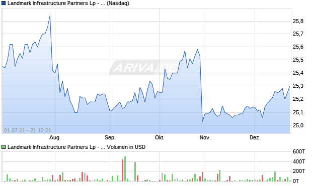 Landmark Infrastructure Partners LP - Preferred Units Aktie Chart