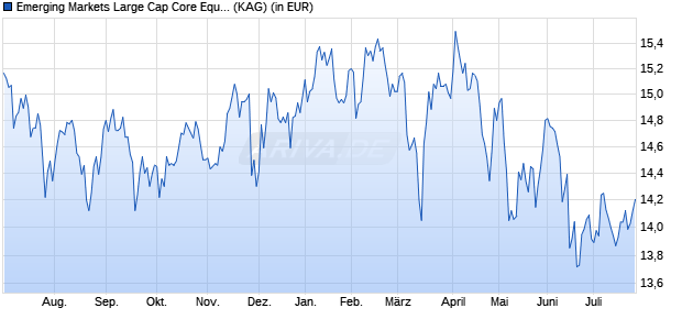 Performance des Emerging Markets Large Cap Core Equity Fund EUR Acc (WKN A2AF3S, ISIN IE00BWGCG836)