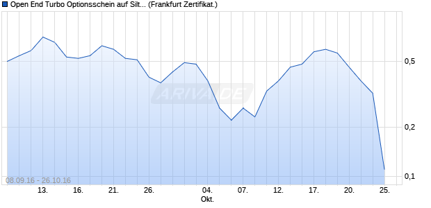 Open End Turbo Optionsschein auf Siltronic [DZ Ban. (WKN: DGL87D) Chart