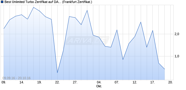 Best Unlimited Turbo Zertifikat auf DAX [Commerzban. (WKN: CE2L6E) Chart