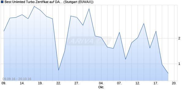 Best Unlimited Turbo Zertifikat auf DAX [Commerzban. (WKN: CE2L6G) Chart