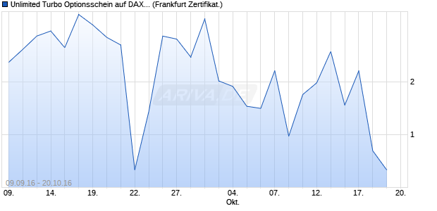 Unlimited Turbo Optionsschein auf DAX [BNP Pariba. (WKN: PB8TTY) Chart