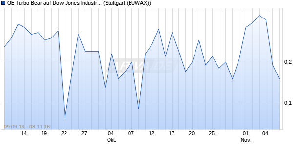 OE Turbo Bear auf Dow Jones Industrial Average [Citi. (WKN: CX6HWQ) Chart