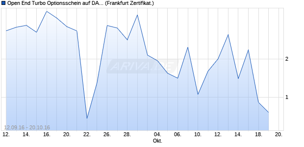 Open End Turbo Optionsschein auf DAX [DZ Bank AG] (WKN: DGL9JW) Chart