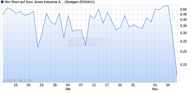 Mini Short auf Dow Jones Industrial Average [Citigrou. (WKN: CX6KL7) Chart