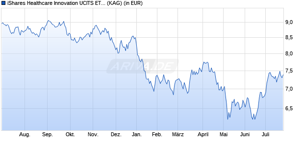 Performance des iShares Healthcare Innovation UCITS ETF (WKN A2ANH2, ISIN IE00BYZK4776)