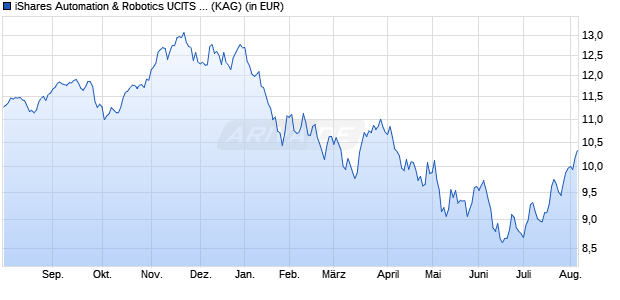 Performance des iShares Automation & Robotics UCITS ETF (WKN A2ANH0, ISIN IE00BYZK4552)