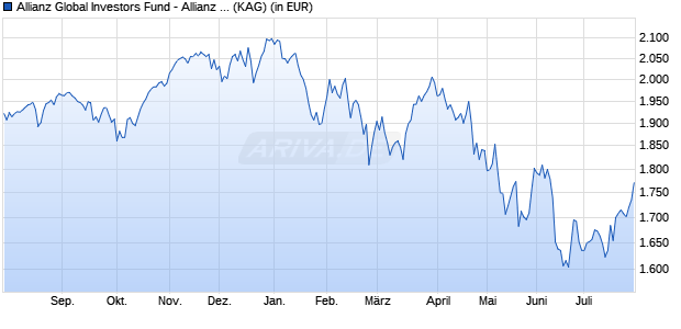 Performance des Allianz Global Investors Fund - Allianz Best Styles US Equity IT8 (H-EUR) (WKN A2AQF7, ISIN LU1479564368)