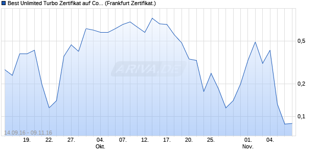 Best Unlimited Turbo Zertifikat auf Commerzbank [Co. (WKN: CE2YJZ) Chart