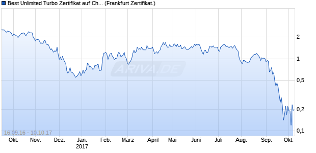 Best Unlimited Turbo Zertifikat auf Chevron [Commer. (WKN: CE30PS) Chart