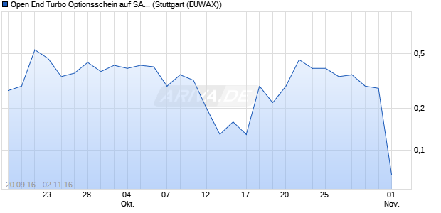 Open End Turbo Optionsschein auf SAP [UBS AG (Lo. (WKN: UW2XRT) Chart