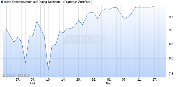 Inline Optionsschein auf Dialog Semiconductor [Soci. (WKN: SE7BRR) Chart