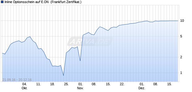 Inline Optionsschein auf E.ON [Societe Generale SA] (WKN: SE7BR7) Chart
