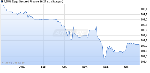 4,25% Ziggo Secured Finance 16/27 auf Festzins (WKN A186RE, ISIN XS1493836461) Chart