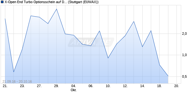 X-Open End Turbo Optionsschein auf DAX [UBS AG (. (WKN: UX57RT) Chart