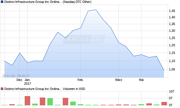 Distinct Infrastructure Group Inc Ordinary Shares (Ca. Aktie Chart