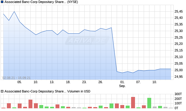 Associated Banc-Corp Depositary Shares, each repr. Aktie Chart