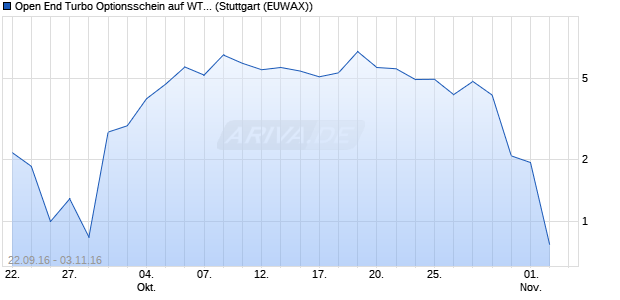 Open End Turbo Optionsschein auf WTI Rohöl NYME. (WKN: DGM4DP) Chart