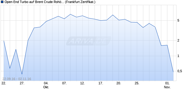 Open End Turbo auf Brent Crude Rohöl ICE Rolling [. (WKN: SE7C8H) Chart