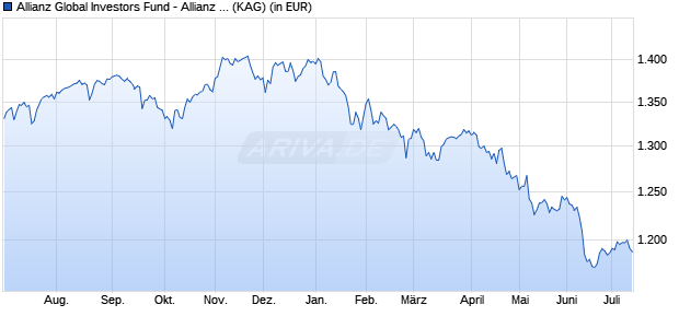 Performance des Allianz Global Investors Fund - Allianz Strategy Select 50 IT (EUR) (WKN A2APBV, ISIN LU1459824568)