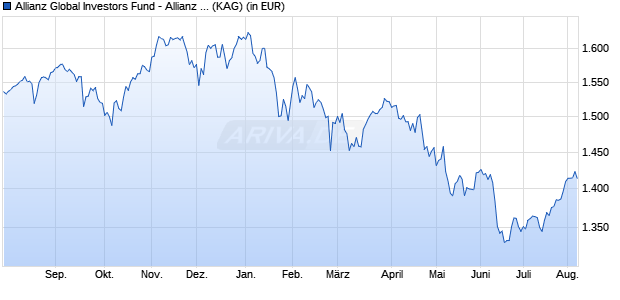 Performance des Allianz Global Investors Fund - Allianz Strategy Select 75 IT (EUR) (WKN A2APBW, ISIN LU1459824642)