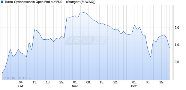 Turbo-Optionsschein Open End auf EUR/SEK [Vonto. (WKN: VN3994) Chart