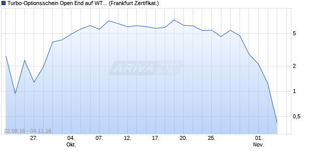 Turbo-Optionsschein Open End auf WTI Rohöl NYME. (WKN: VN4AEU) Chart