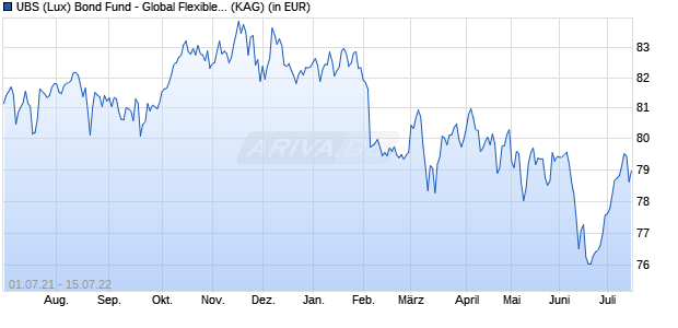 Performance des UBS GLOBAL Fonds (WKN A2APW0, ISIN LU1467572357)