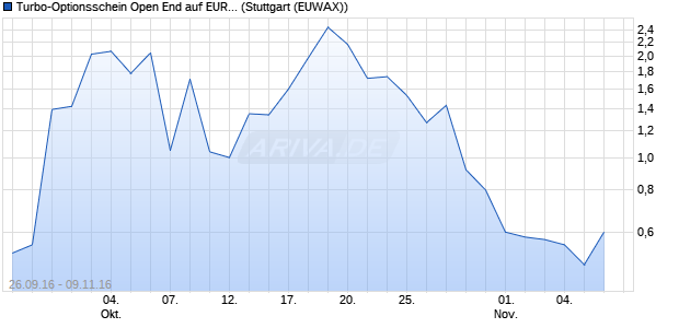 Turbo-Optionsschein Open End auf EUR/NOK (Euro /. (WKN: VN4A82) Chart