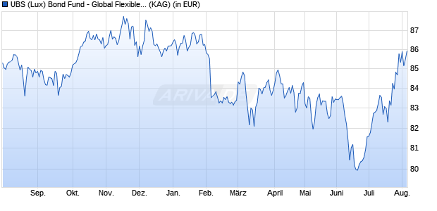 Performance des UBS GLOBAL Fonds (WKN A2APW4, ISIN LU1467593940)