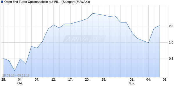 Open End Turbo Optionsschein auf EUR/USD [DZ Ba. (WKN: DGE738) Chart