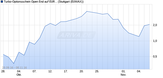 Turbo-Optionsschein Open End auf EUR/USD [Vonto. (WKN: VN4C3Z) Chart