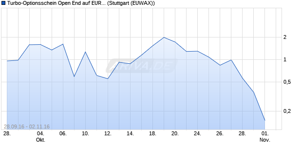 Turbo-Optionsschein Open End auf EUR/NOK (Euro /. (WKN: VN4C4H) Chart