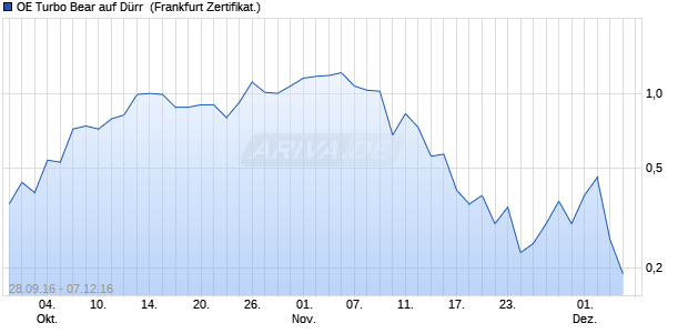 OE Turbo Bear auf Dürr [Citigroup Global Markets De. (WKN: CX6245) Chart