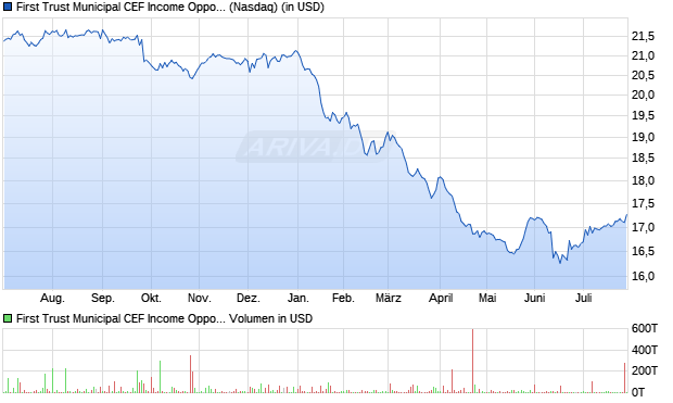 First Trust Municipal CEF Income Opportunity ETF Aktie Chart