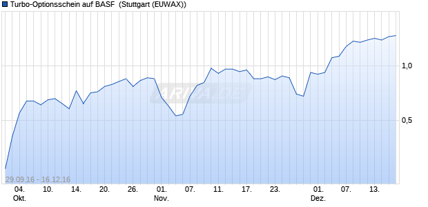 Turbo-Optionsschein auf BASF [Vontobel Financial Pr. (WKN: VN4EW6) Chart